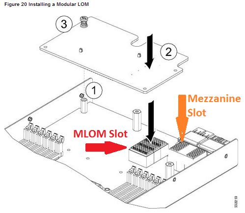 Cisco UCS B200 M3: