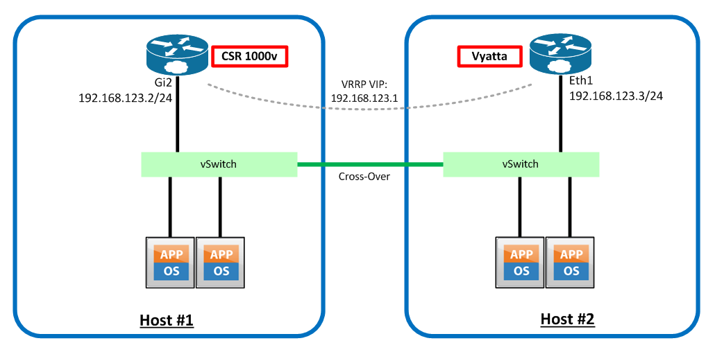 Virtual Routing] Part 2 - FHRP Issues in VMware vSphere