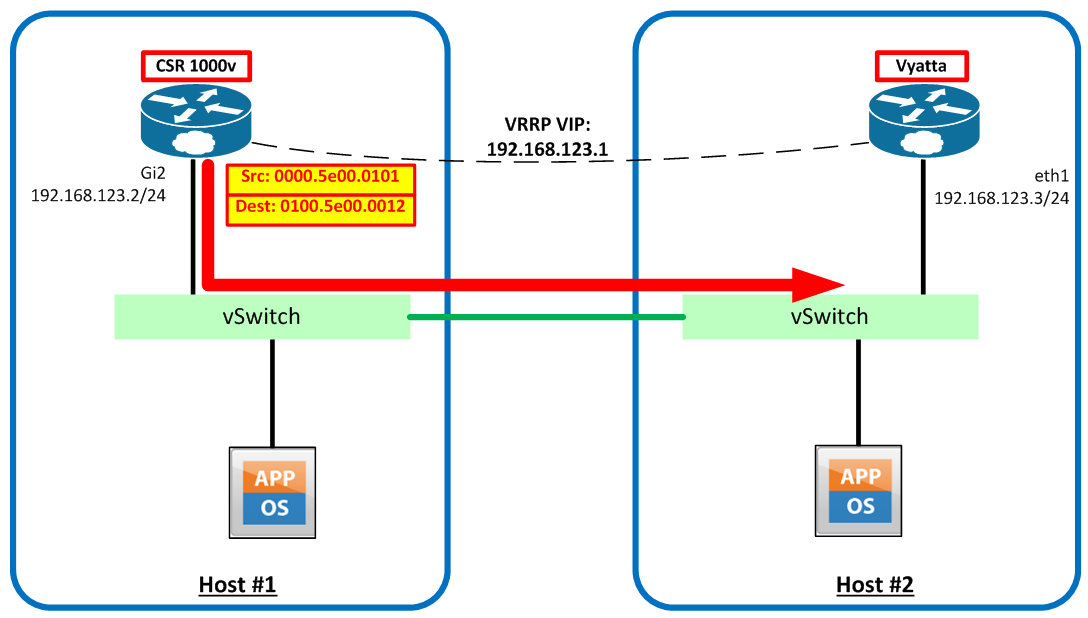 VRRP Hellos on VMware Standard vSwitch