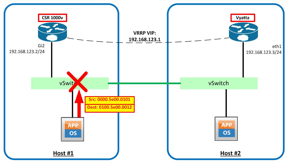 Traffic to Virtual MAC Address - Blocked by vSphere