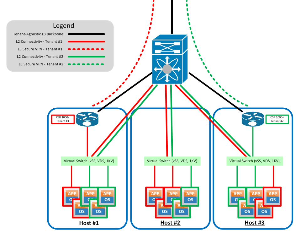 Virtual Routing] Part 1 - CSR 1000v First Glance · Keeping