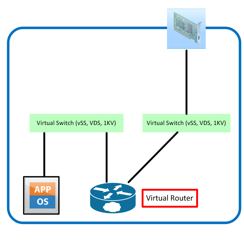 Virtual Router Directly In Traffic Flow
