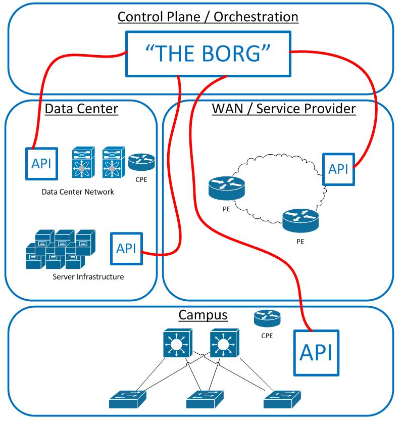 Network Intelligence Centralized - Probability for Human Error Diminished