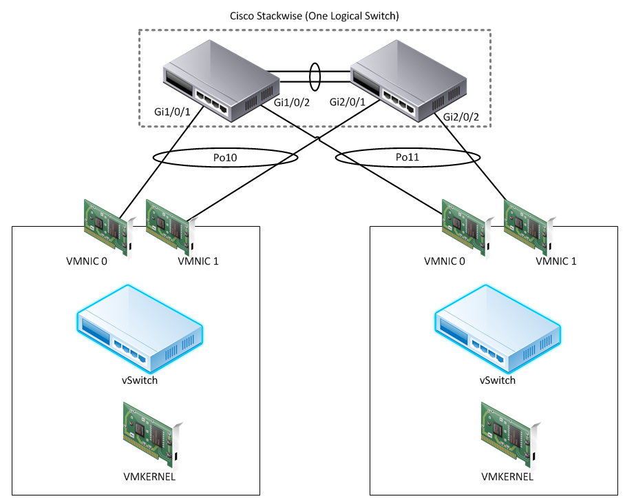 ESXi Host Networking Redundancy with 802.3ad and Cisco StackWise