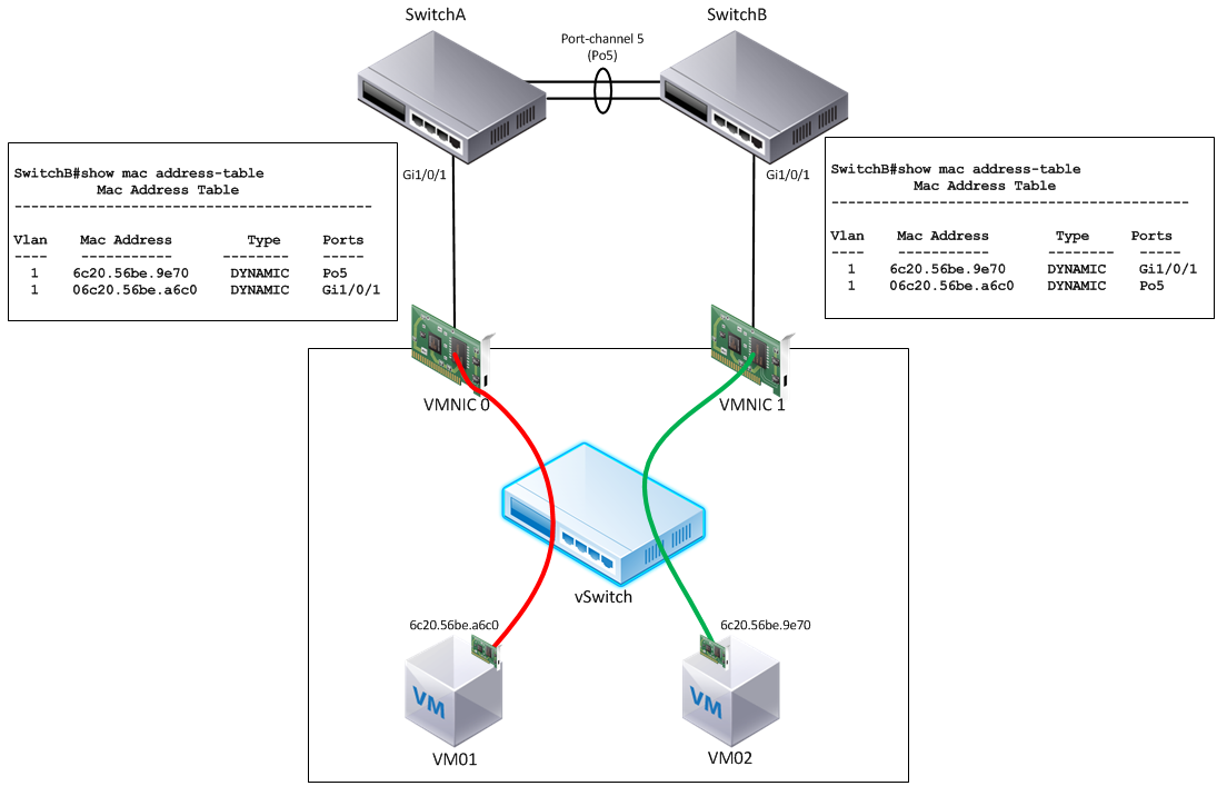 ESXi vSwitch Load Balancing Woes · Keeping It Classless