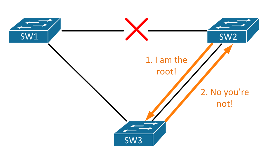 CCIE] Spanning-Tree Part 2 - RSTP · Keeping It Classless