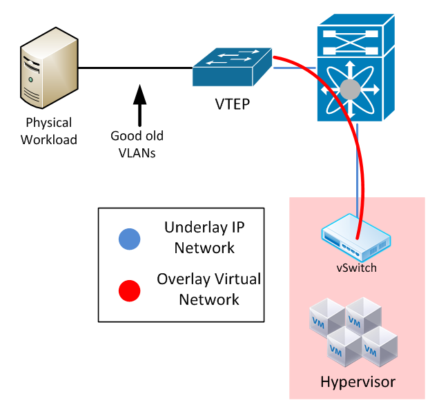 Overlay Networking] Part 2 - VTEPs and Software · Keeping It Classless
