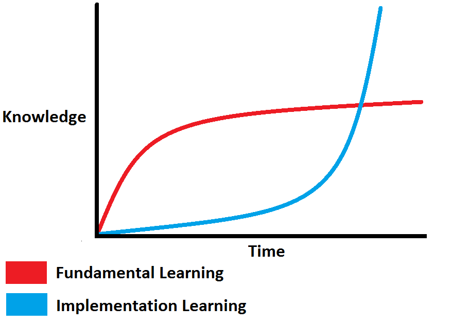 learninggraph