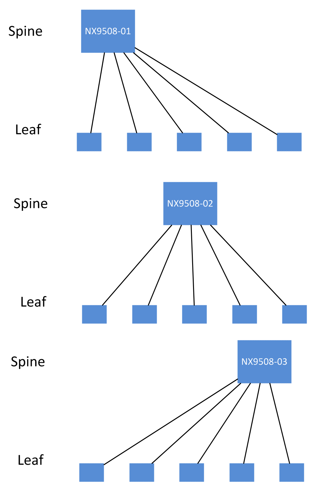Spine/Leaf Topology Explorer with Ansible · Keeping It Classless