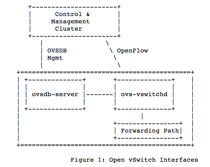 ovsdb-openflow-difference