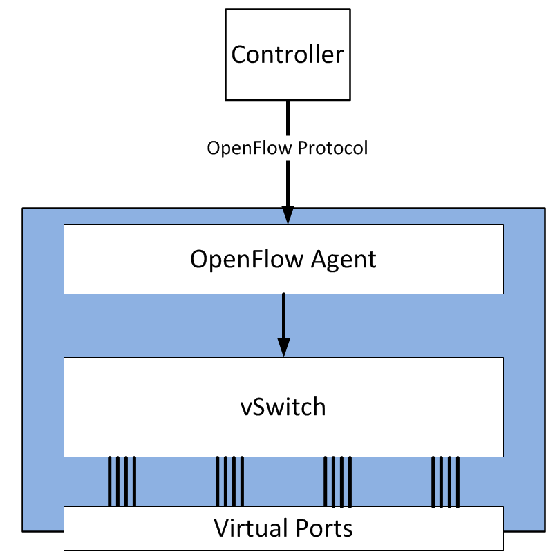 openflow3