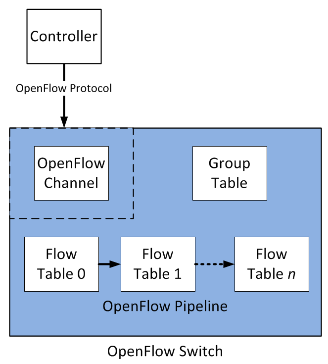 openflow4a