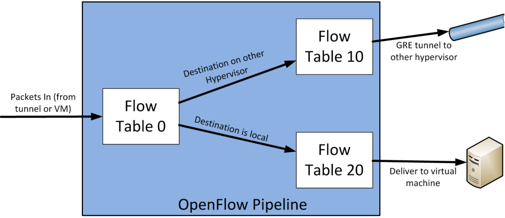 openflow6a