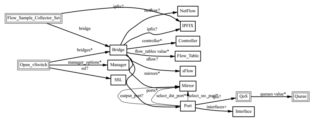 OVSDB Schema and Table Relationships