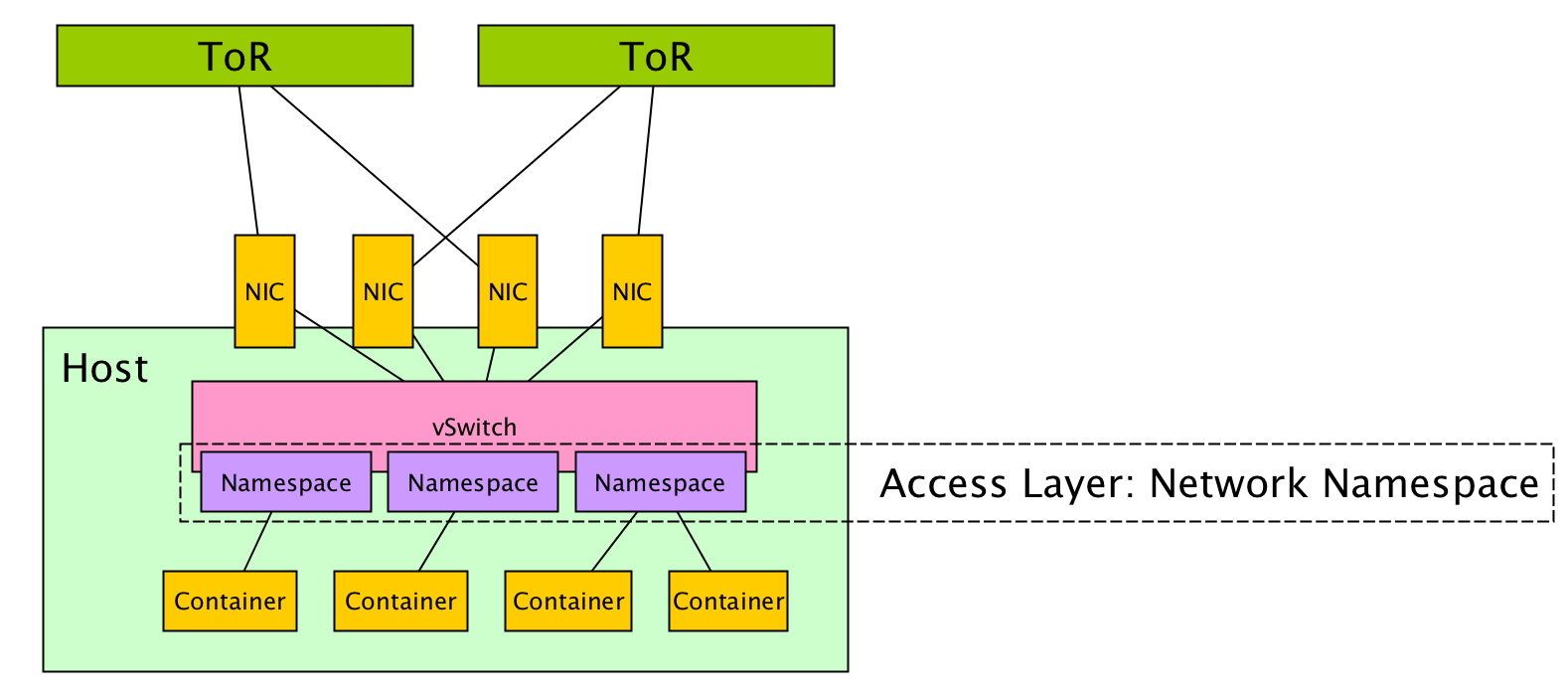 network spaces the new access layer in this way we can run containers and offer network resources to them in a way that treats it like it s the only process running on a box