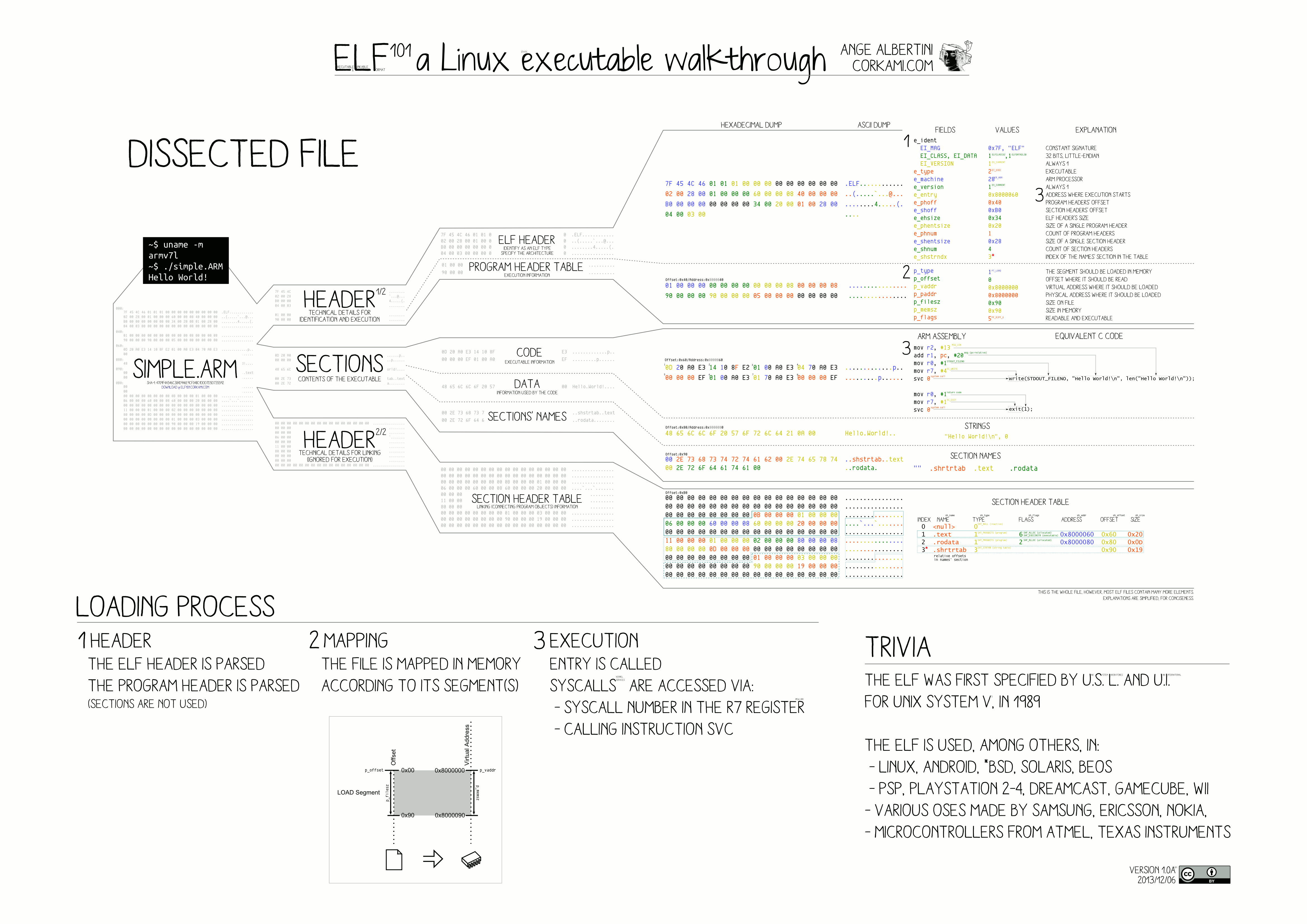 ELF Executable and Linkable Format diagram by Ange Albertini